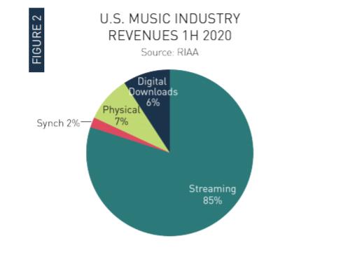 Quanto si guadagna con Spotify